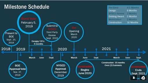 Proposed Bond Referendum Timeline Adjusted: Board to Vote Nov. 27
